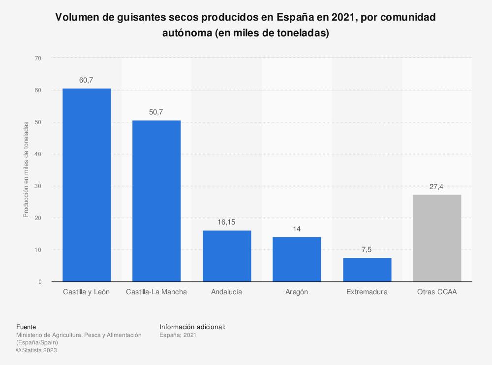 Estadística: Volumen de guisantes secos producidos en España en 2017, por comunidad autónoma (en miles de toneladas) | Statista