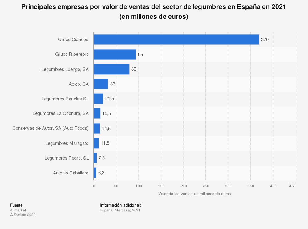 Estadística: Principales empresas por valor de ventas del sector de legumbres en España en 2019 (en millones de euros) | Statista