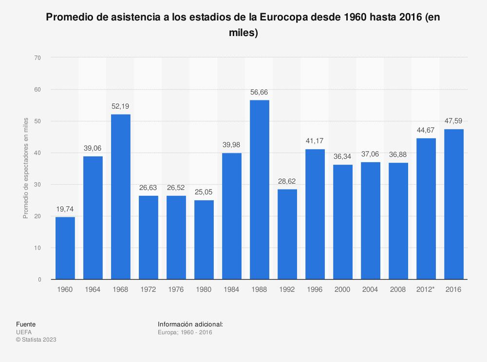 Estadística: Promedio de asistencia a los estadios de la Eurocopa desde 1960 hasta 2016 (en miles) | Statista