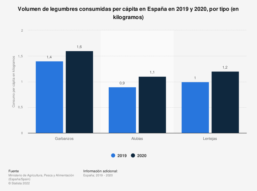 Estadística: Volumen de legumbres consumidas per cápita en España en 2018 y 2019, por tipo (en kilogramos) | Statista