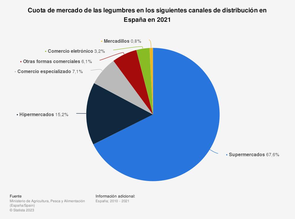 Estadística: Cuota de mercado de las legumbres en los siguientes canales de distribución en España en 2017 | Statista