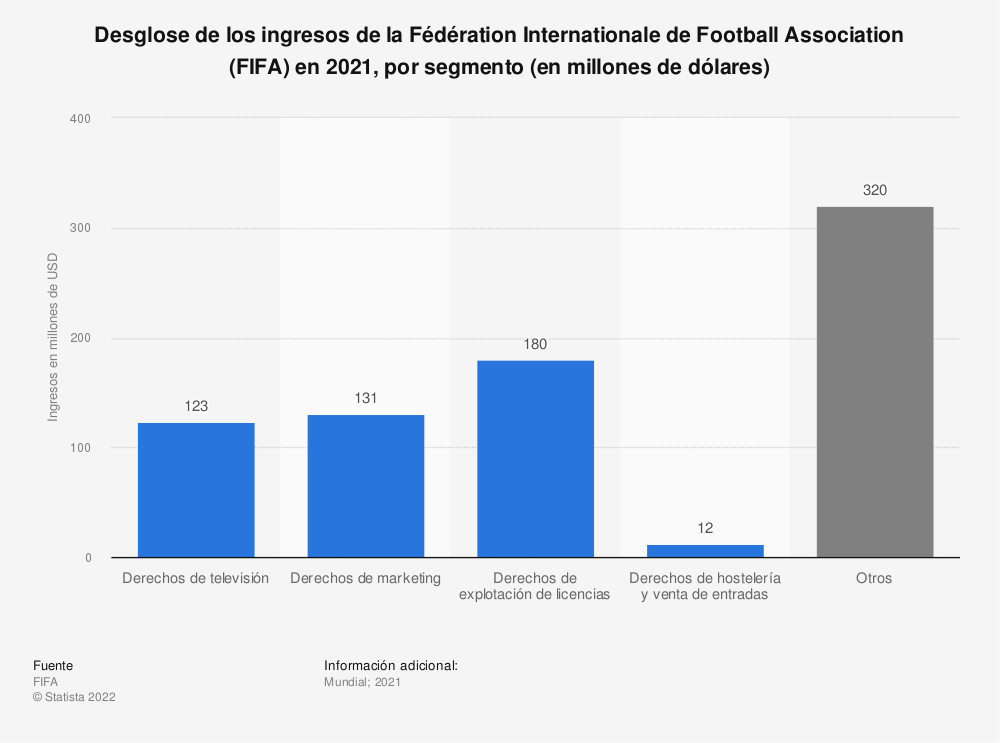 Estadística: Desglose de los ingresos de la Fédération Internationale de Football Association (FIFA) en 2019, por segmento (en millones de dólares) | Statista