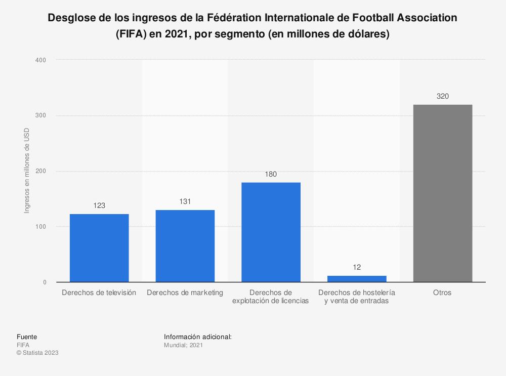 Estadística: Desglose de los ingresos de la Fédération Internationale de Football Association (FIFA) en 2018*, por segmento (en millones de dólares) | Statista