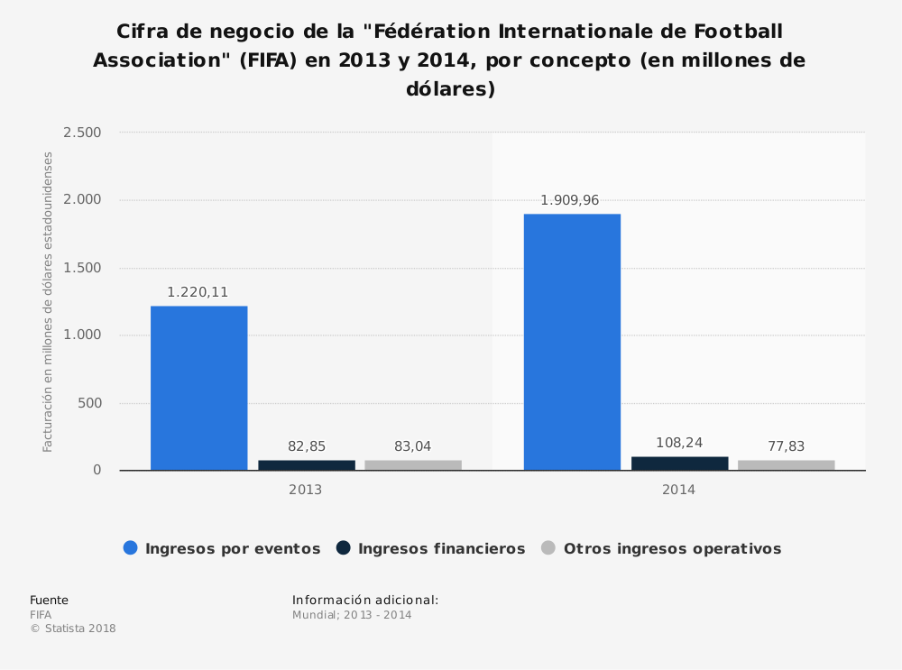 "Estadística: Cifra de negocio de la ""Fédération Internationale de Football Association"" (FIFA) en 2013 y 2014, por concepto (en millones de dólares) 