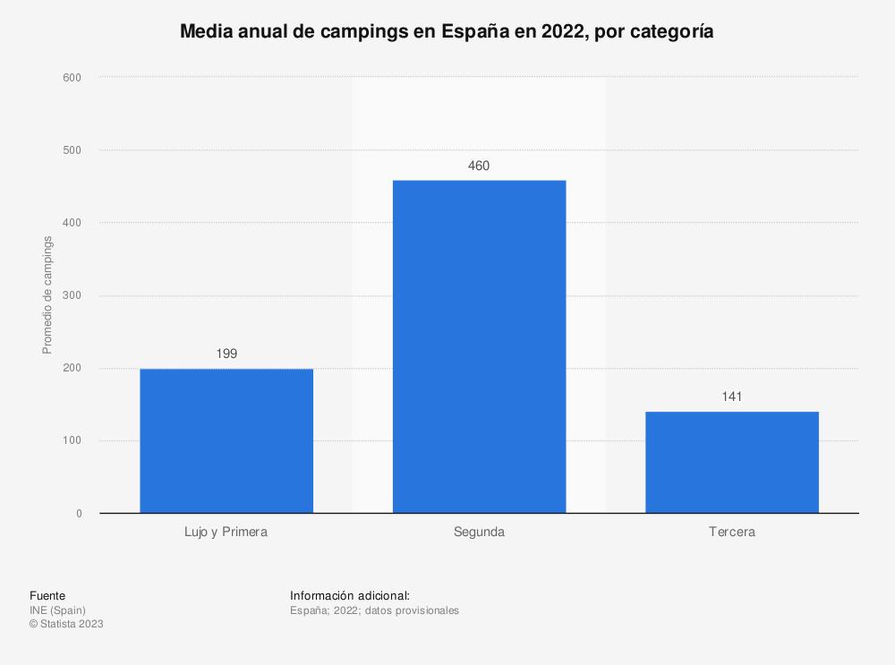 Estadística: Media anual de campings en España en 2019, por categoría | Statista
