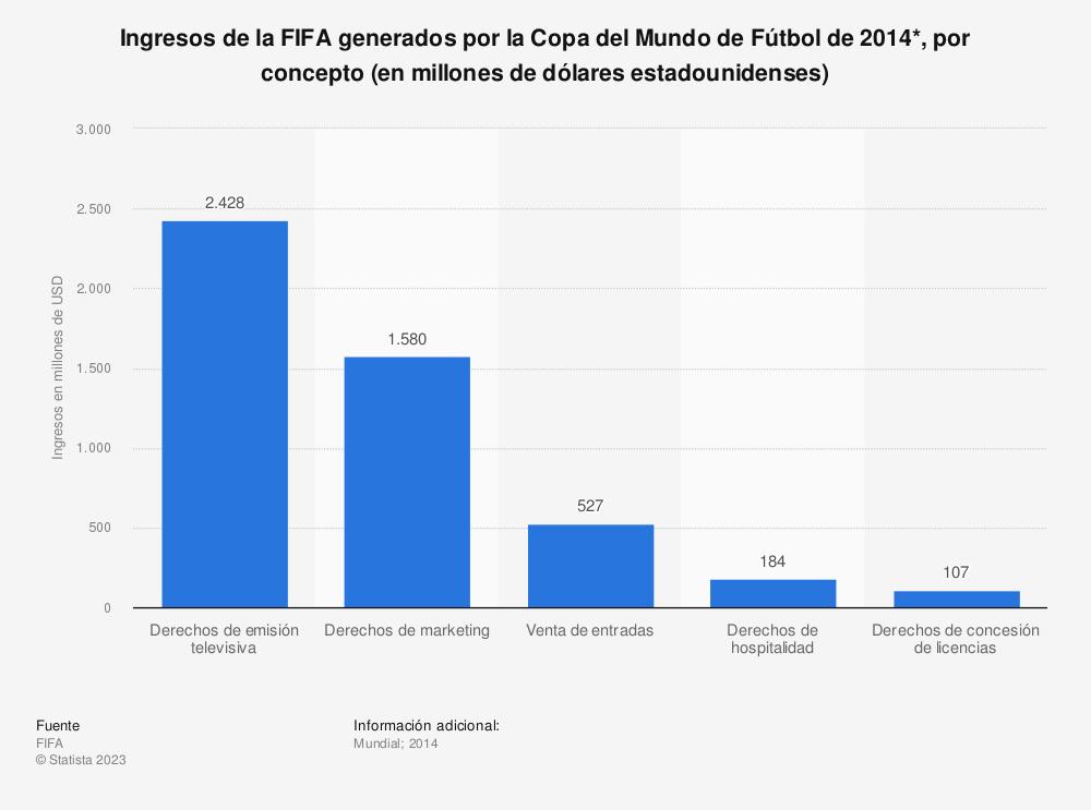 Estadística: Ingresos de la FIFA generados por la Copa del Mundo de Fútbol de 2014*, por concepto (en millones de dólares estadounidenses) | Statista