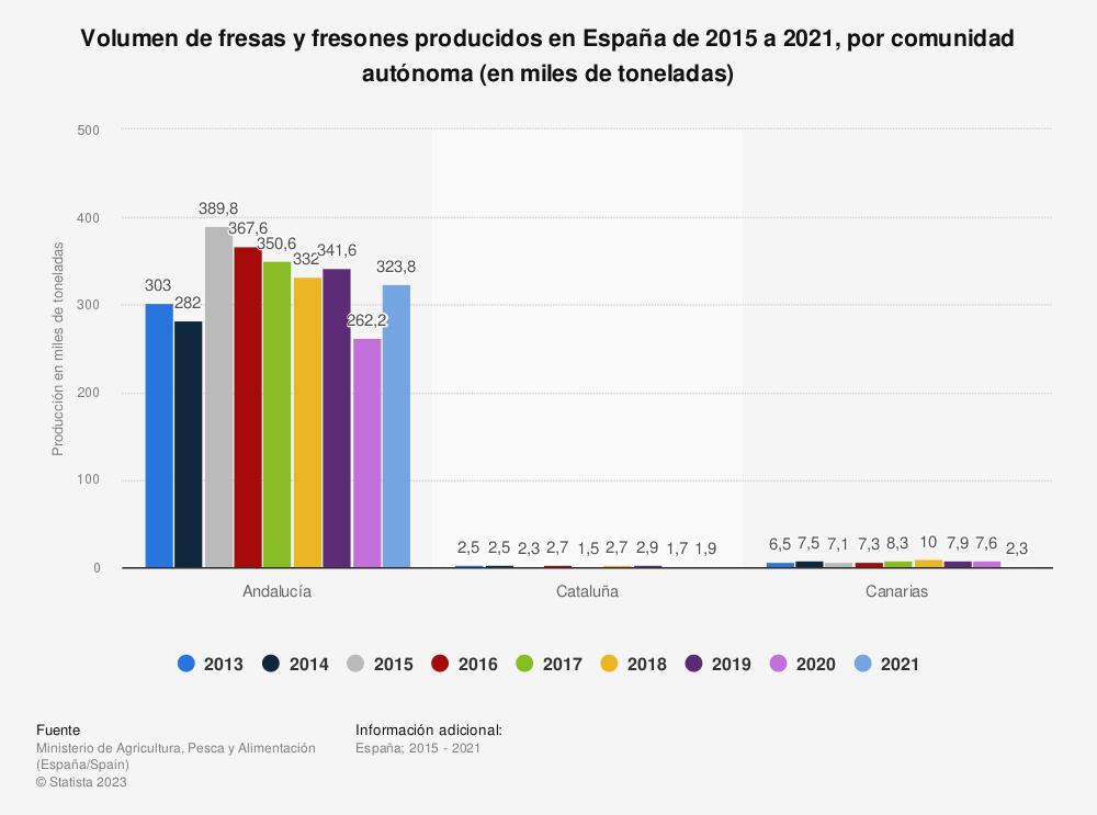 Estadística: Volumen de fresas y fresones producidos en España de 2015 a 2019, por comunidad autónoma (en miles de toneladas) | Statista