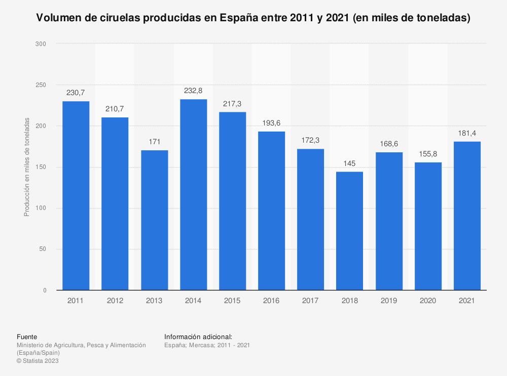 Estadística: Volumen de ciruelas producidas en España entre 2011 y 2019 (en miles de toneladas) | Statista