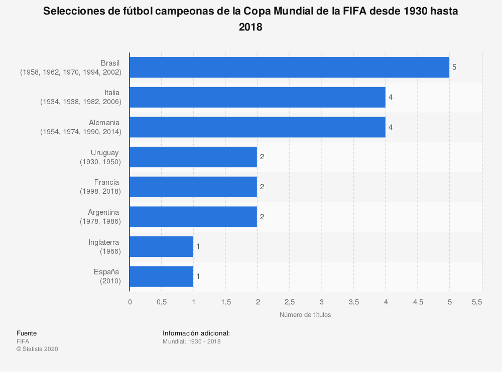 Estadística: Selecciones de fútbol campeonas de la Copa Mundial de la FIFA desde 1930 hasta 2018 | Statista