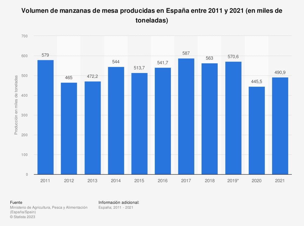 Estadística: Volumen de manzanas de mesa producidas en España entre 2011 y 2017 (en miles de toneladas) | Statista