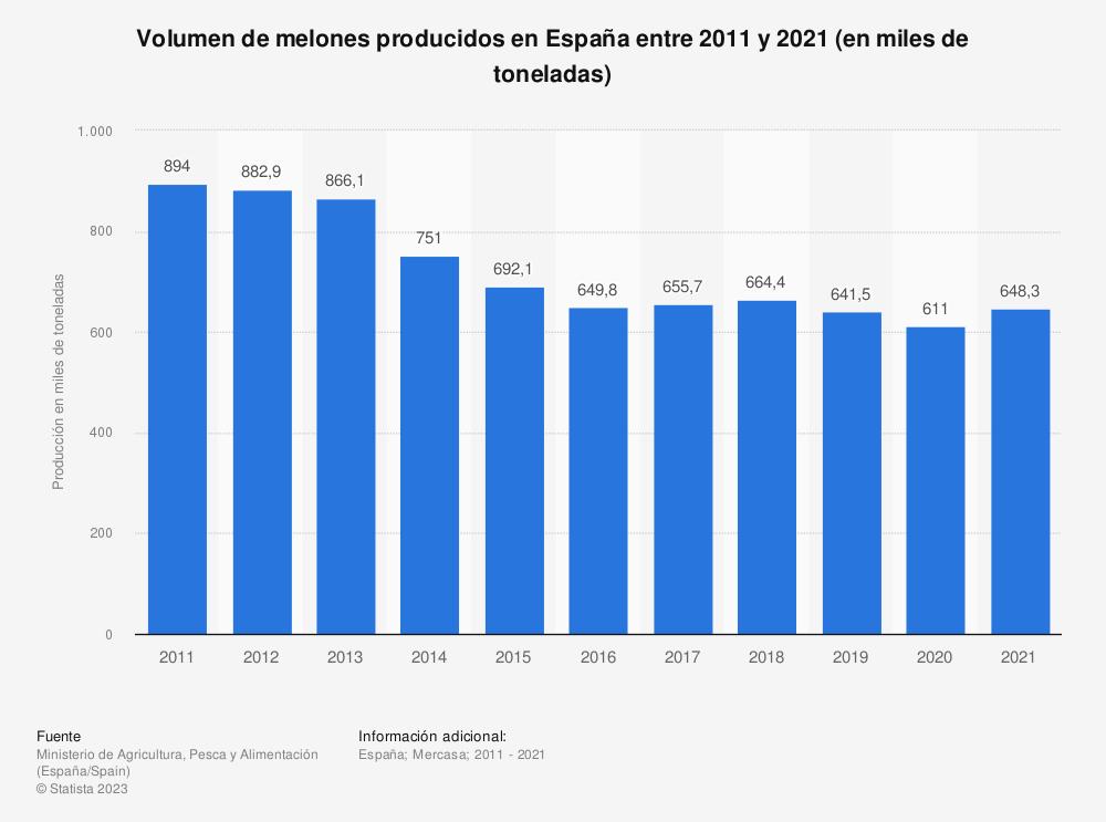 Estadística: Volumen de melones producidos en España entre 2011 y 2017 (en miles de toneladas) | Statista