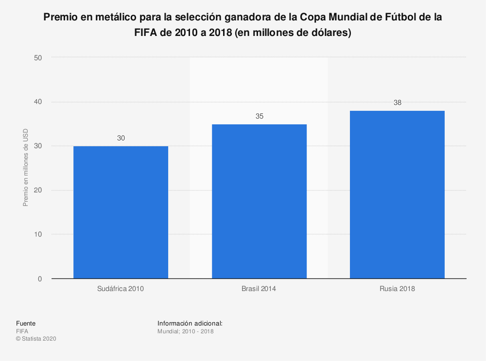 Estadística: Premio en metálico para la selección ganadora de la Copa Mundial de Fútbol de la FIFA de 2010 a 2018 (en millones de dólares) | Statista