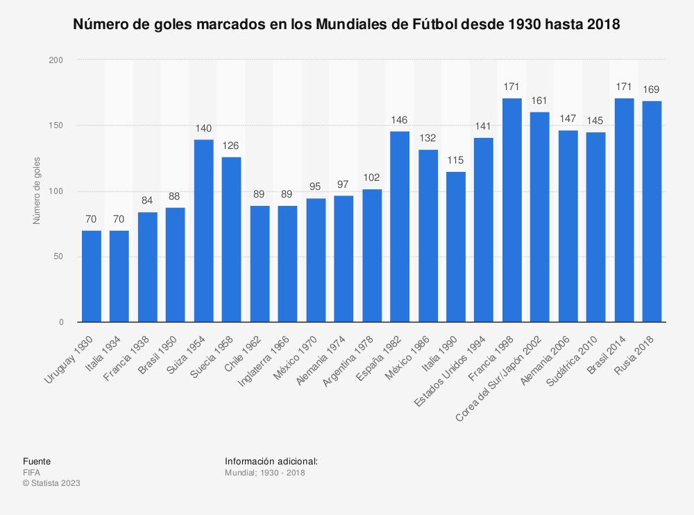 Estadística: Número de goles marcados en los Mundiales de Fútbol desde 1930 hasta 2018 | Statista