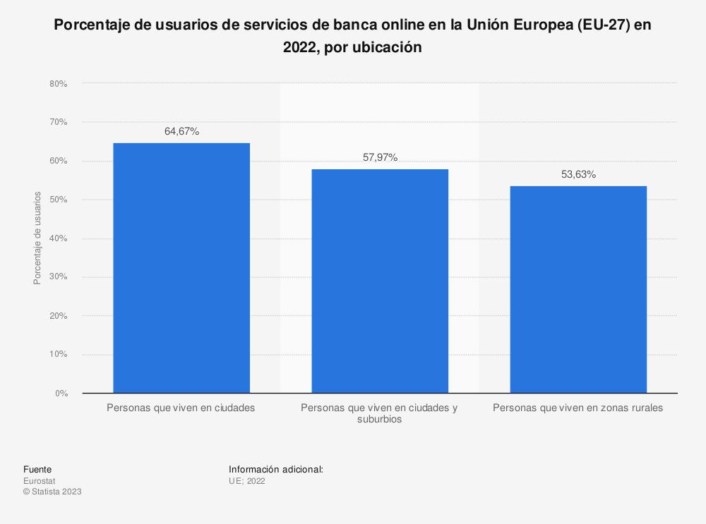Estadística: Porcentaje de usuarios de servicios de banca online en la Unión Europea (EU-28) en 2019, por ubicación | Statista