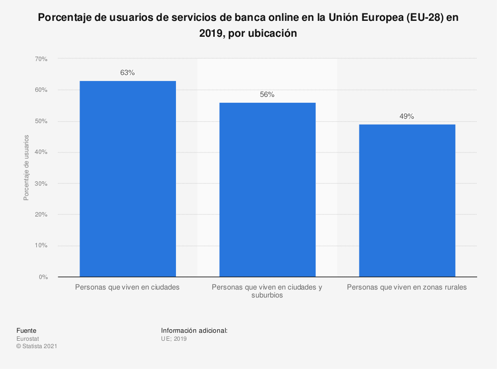 Estadística: Porcentaje de usuarios de servicios de banca online en la Unión Europa en 2017, por densidad de población | Statista