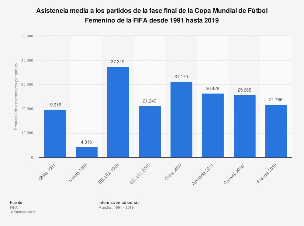 Estadística: Asistencia media a los partidos de la fase final de la Copa Mundial de Fútbol Femenino de la FIFA desde 1991 hasta 2019 | Statista