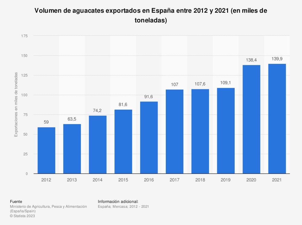 Estadística: Volumen de aguacates exportados en España entre 2012 y 2017 (en miles de toneladas) | Statista