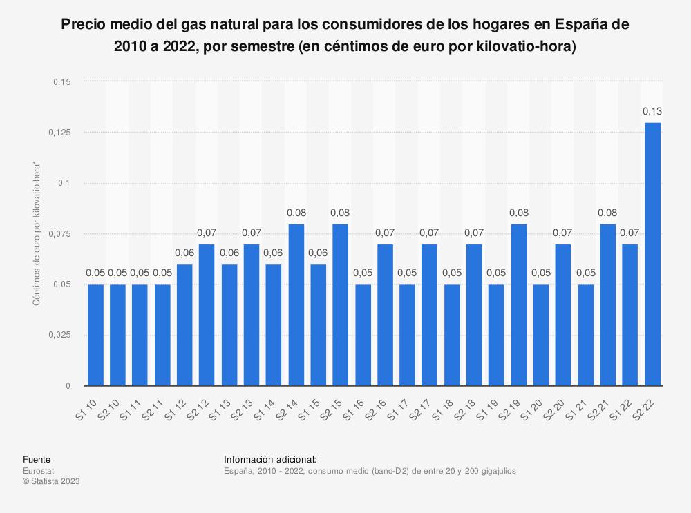 Estadística: Precio medio del gas natural para los consumidores de los hogares en España de 2010 a 2018, por semestre (en céntimos de euro por kilovatio-hora) | Statista