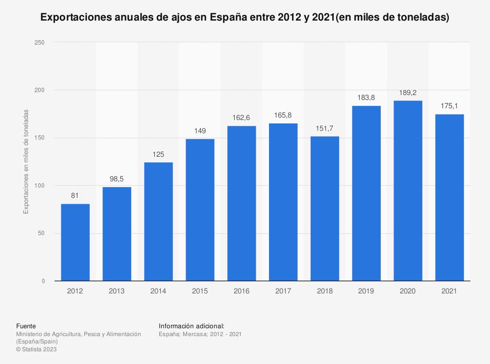 Estadística: Exportaciones anuales de ajos en España entre 2012 y 2017 (en miles de toneladas) | Statista