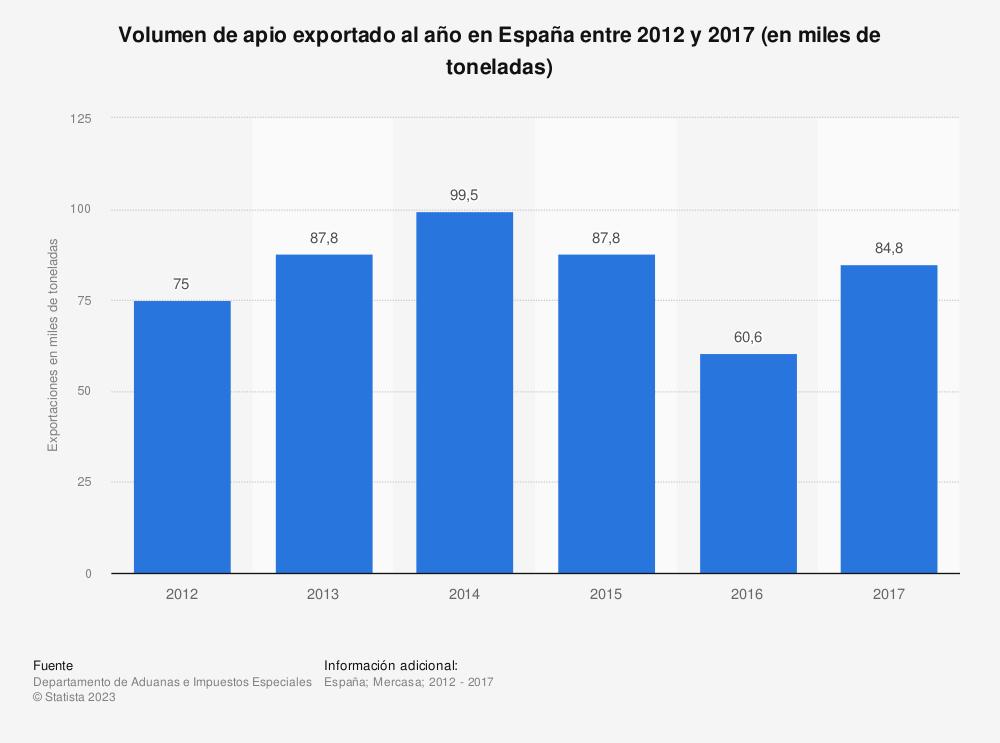 Estadística: Volumen de apio exportado al año en España entre 2012 y 2017 (en miles de toneladas) | Statista
