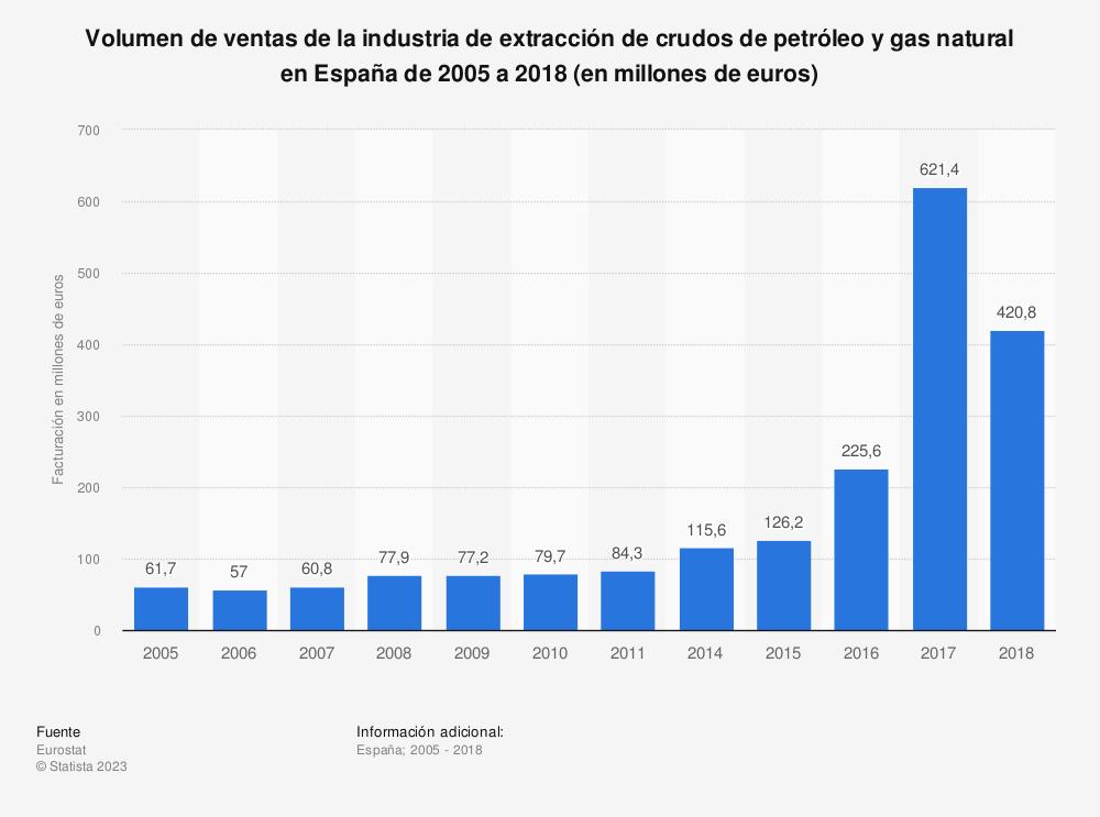 Estadística: Volumen de ventas de la industria de extracción de crudos de petróleo y gas natural en España de 2005 a 2018 (en millones de euros) | Statista