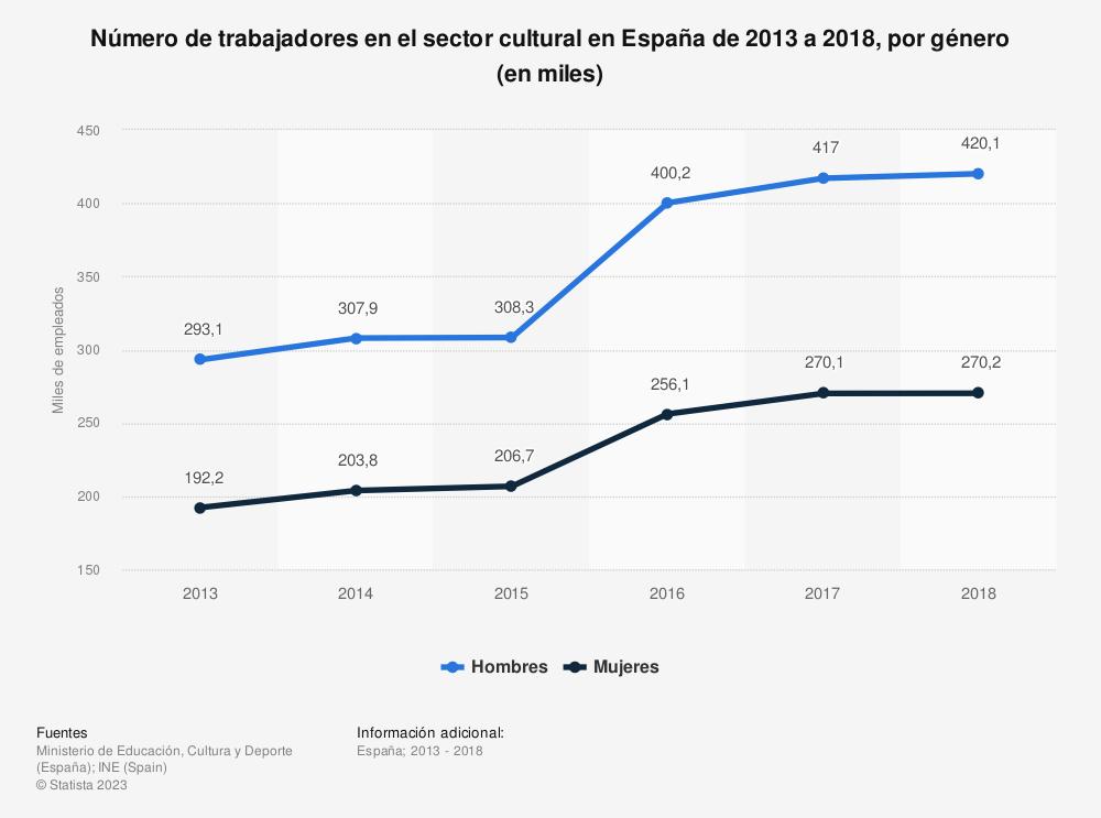 Estadística: Número de trabajadores en el sector cultural en España de 2013 a 2017, por género (en miles) | Statista