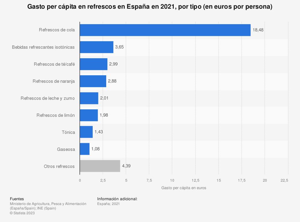 Estadística: Valor del gasto per cápita en refrescos en España en 2018, por tipo | Statista