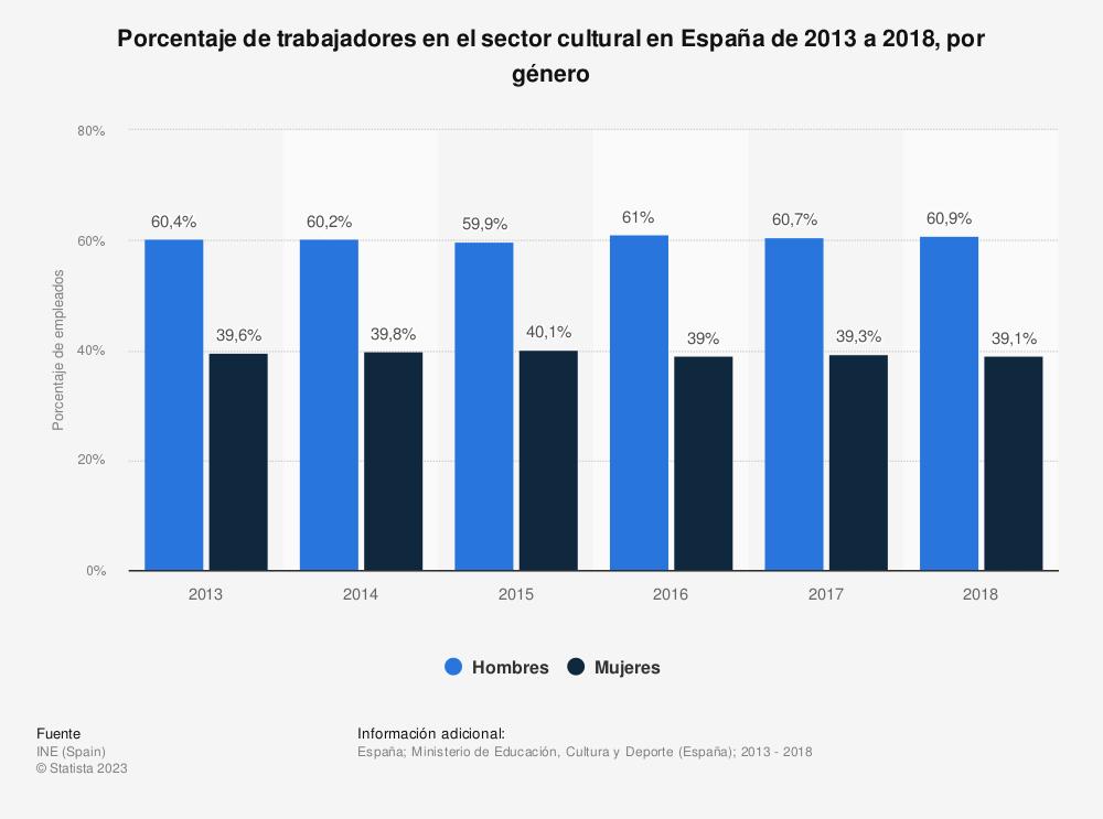 Estadística: Porcentaje de trabajadores en el sector cultural en España de 2013 a 2018, por género  | Statista