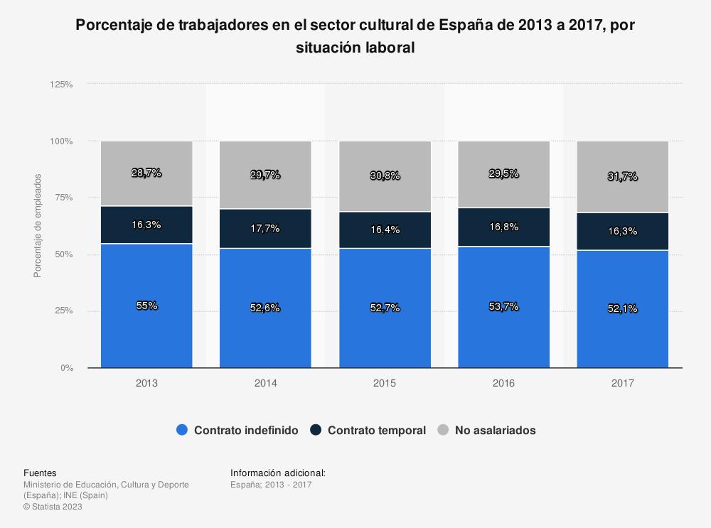 Estadística: Porcentaje de trabajadores en el sector cultural de España de 2013 a 2017, por situación laboral | Statista