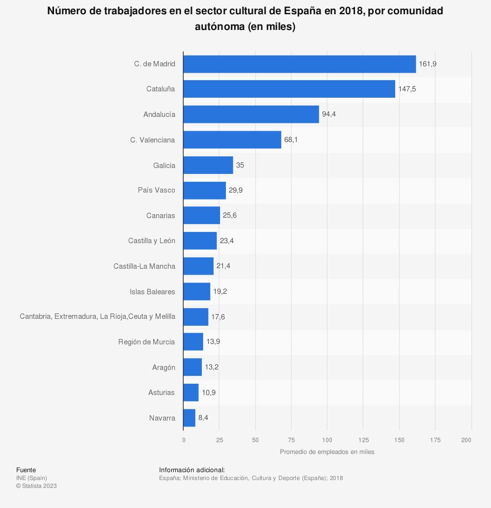 Estadística: Número de trabajadores en el sector cultural de España en 2016, por comunidad autónoma (en miles) | Statista