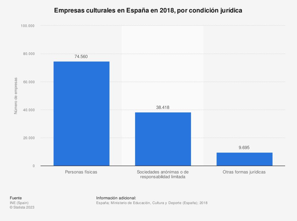 Estadística: Empresas culturales en España en 2018, por condición jurídica  | Statista