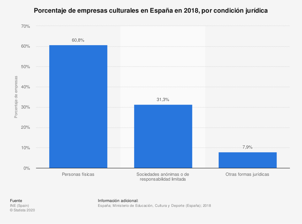 Estadística: Porcentaje de empresas culturales en España en 2018, por condición jurídica  | Statista