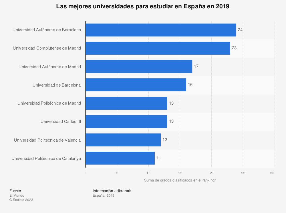 Estadística: Las mejores universidades para estudiar en España en 2019 | Statista