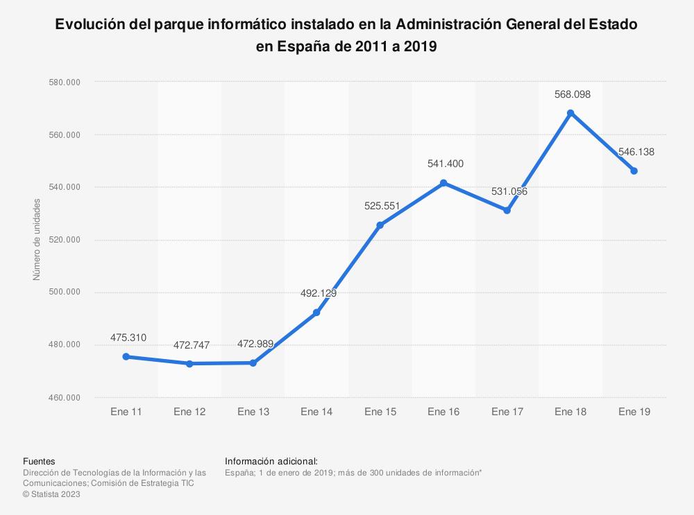 Estadística: Evolución del parque informático instalado en la Administración General del Estado en España de 2011 a 2019 | Statista