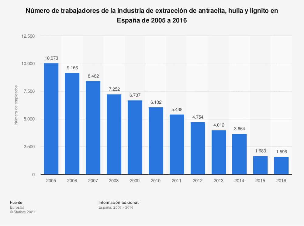 Estadística: Número de trabajadores de la industria de extracción de antracita, hulla y lignito en España de 2005 a 2016 | Statista