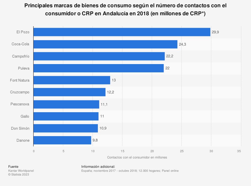 Estadística: Principales marcas de bienes de consumo según el número de contactos con el consumidor o CRP en Andalucía en 2018 (en millones de CRP*) | Statista