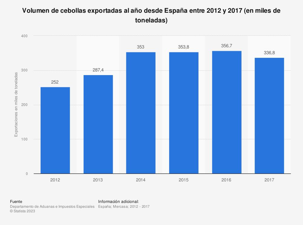 Estadística: Volumen de cebollas exportadas al año desde España entre 2012 y 2017 (en miles de toneladas) | Statista