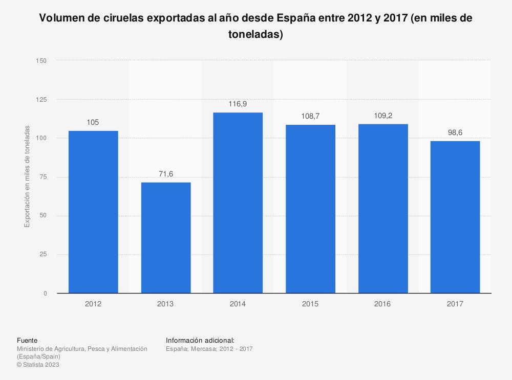 Estadística: Volumen de ciruelas exportadas al año desde España entre 2012 y 2017 (en miles de toneladas) | Statista