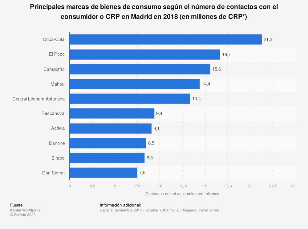 Estadística: Principales marcas de bienes de consumo según el número de contactos con el consumidor o CRP en Madrid en 2018 (en millones de CRP*) | Statista