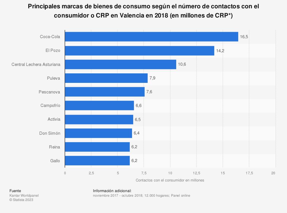 Estadística: Principales marcas de bienes de consumo según el número de contactos con el consumidor o CRP en Valencia en 2018 (en millones de CRP*) | Statista