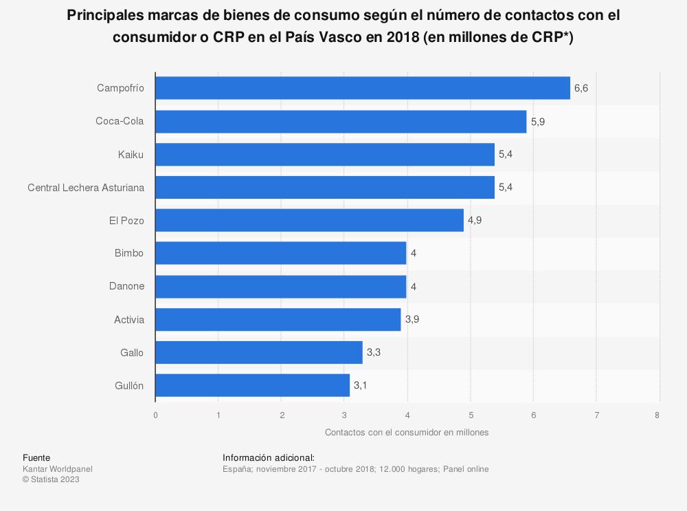 Estadística: Principales marcas de bienes de consumo según el número de contactos con el consumidor o CRP en el País Vasco en 2018 (en millones de CRP*) | Statista