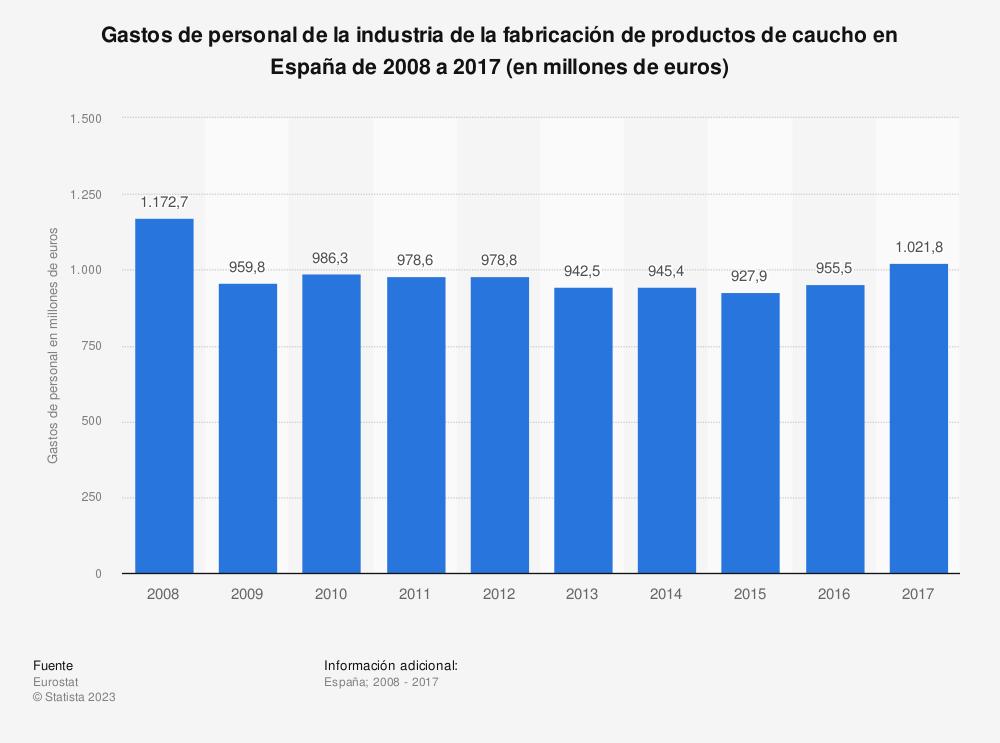 Estadística: Gastos de personal de la industria de la fabricación de productos de caucho en España de 2008 a 2016 (en millones de euros) | Statista