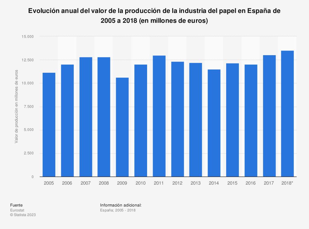 Estadística: Evolución anual del valor de la producción de la industria del papel en España de 2005 a 2016 (en millones de euros) | Statista