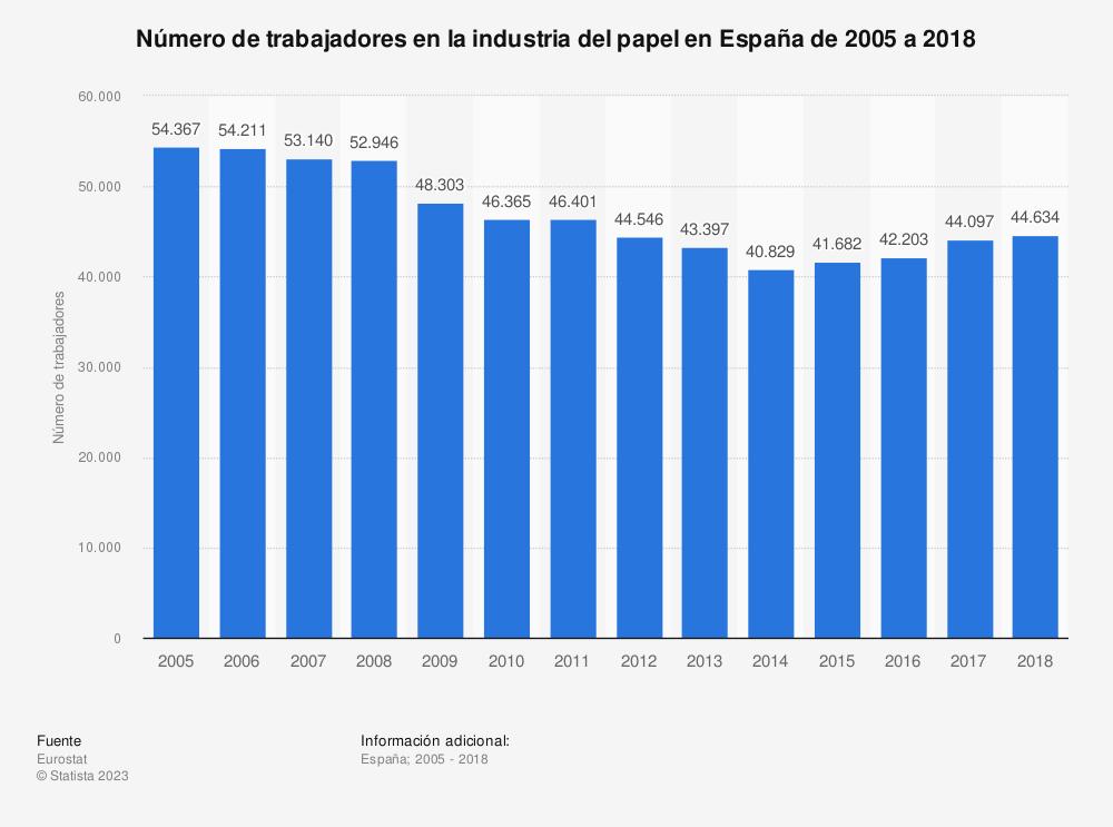 Estadística: Número de trabajadores en la industria del papel en España de 2005 a 2017 | Statista