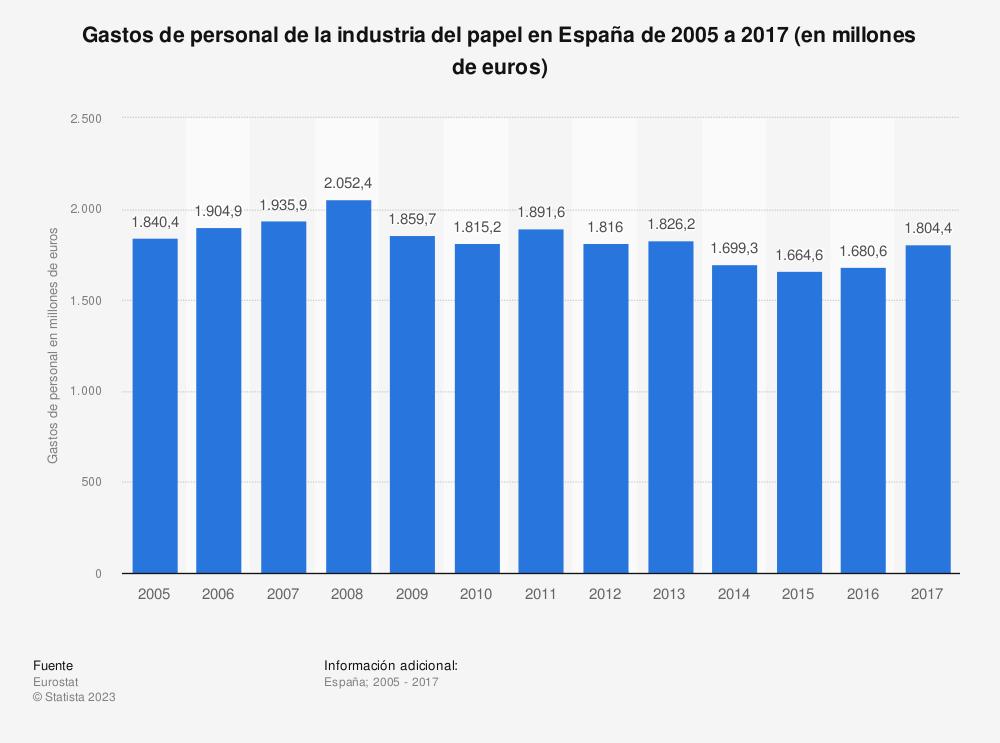 Estadística: Gastos de personal de la industria del papel en España de 2005 a 2017 (en millones de euros) | Statista