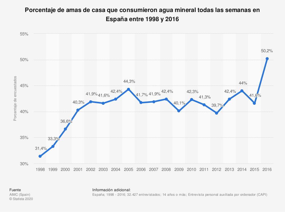 Estadística: Porcentaje de amas de casa que consumieron agua mineral todas las semanas en España entre 1998 y 2016 | Statista