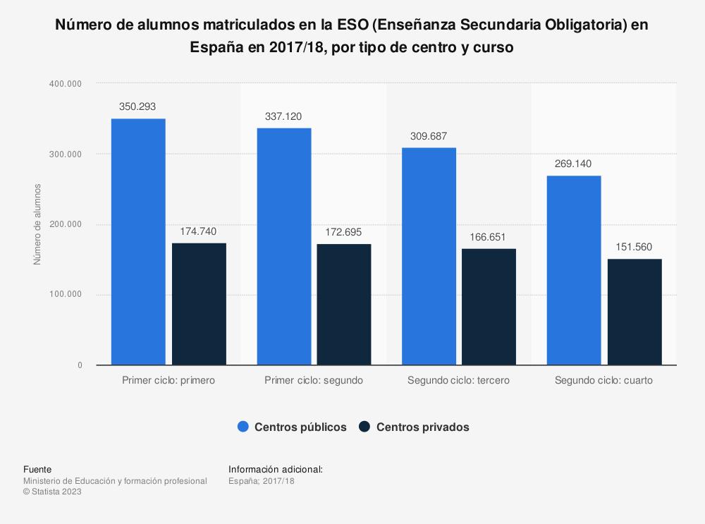 Estadística: Número de alumnos matriculados en la ESO (Enseñanza Secundaria Obligatoria) en España en 2013/2014, por tipo de centro y curso | Statista