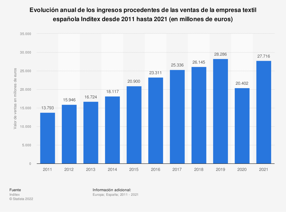 Estadística: Evolución anual del valor de las ventas de la empresa textil española Inditex desde 2011 hasta 2018 (en millones de euros) | Statista
