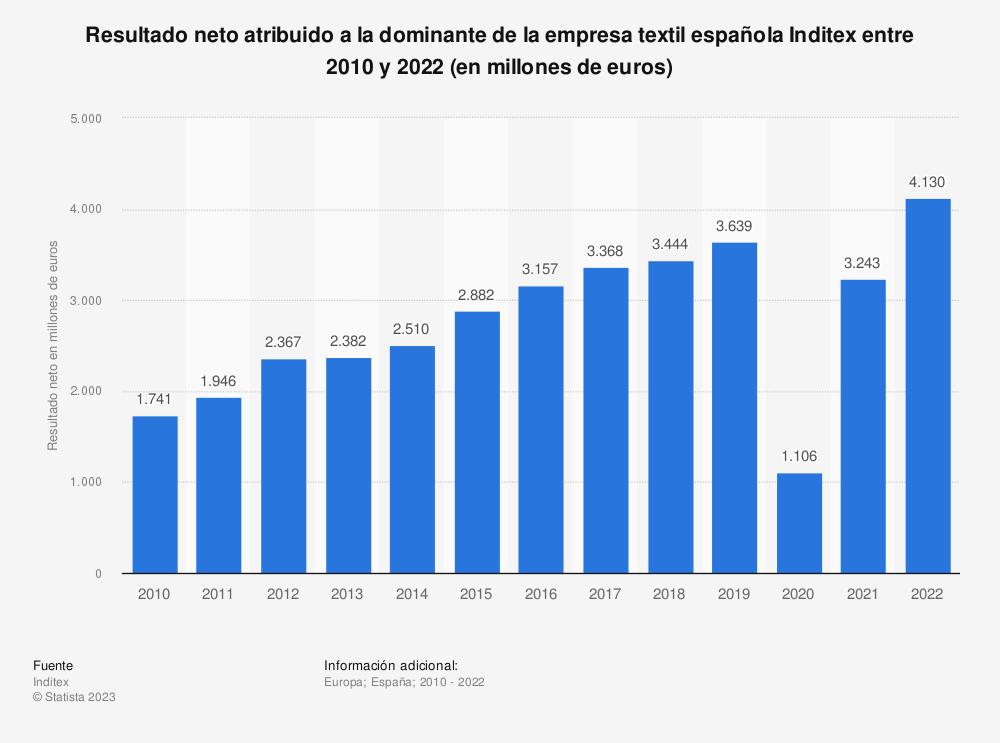 Estadística: Resultado contable de la empresa textil española Inditex entre 2010 y 2018 (en millones de euros) | Statista