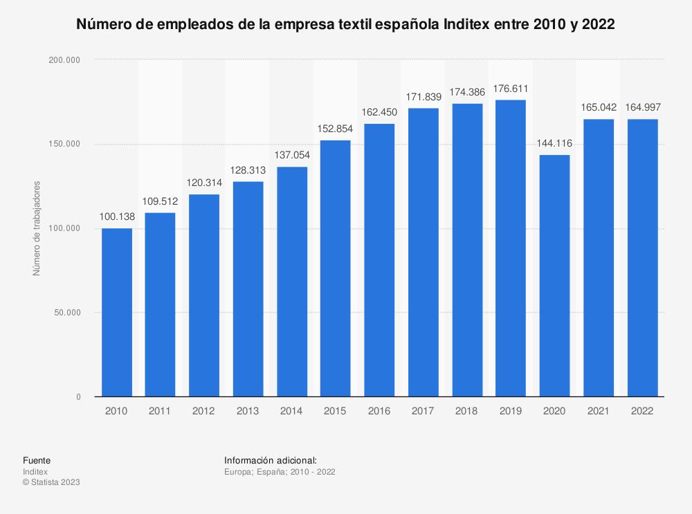 Estadística: Número de empleados de la empresa textil española Inditex entre 2010 y 2020 | Statista
